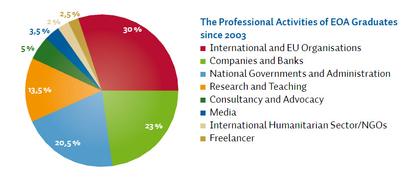 Professional careers of our alumnis